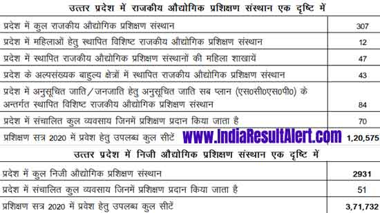 UP ITI Merit List 2021